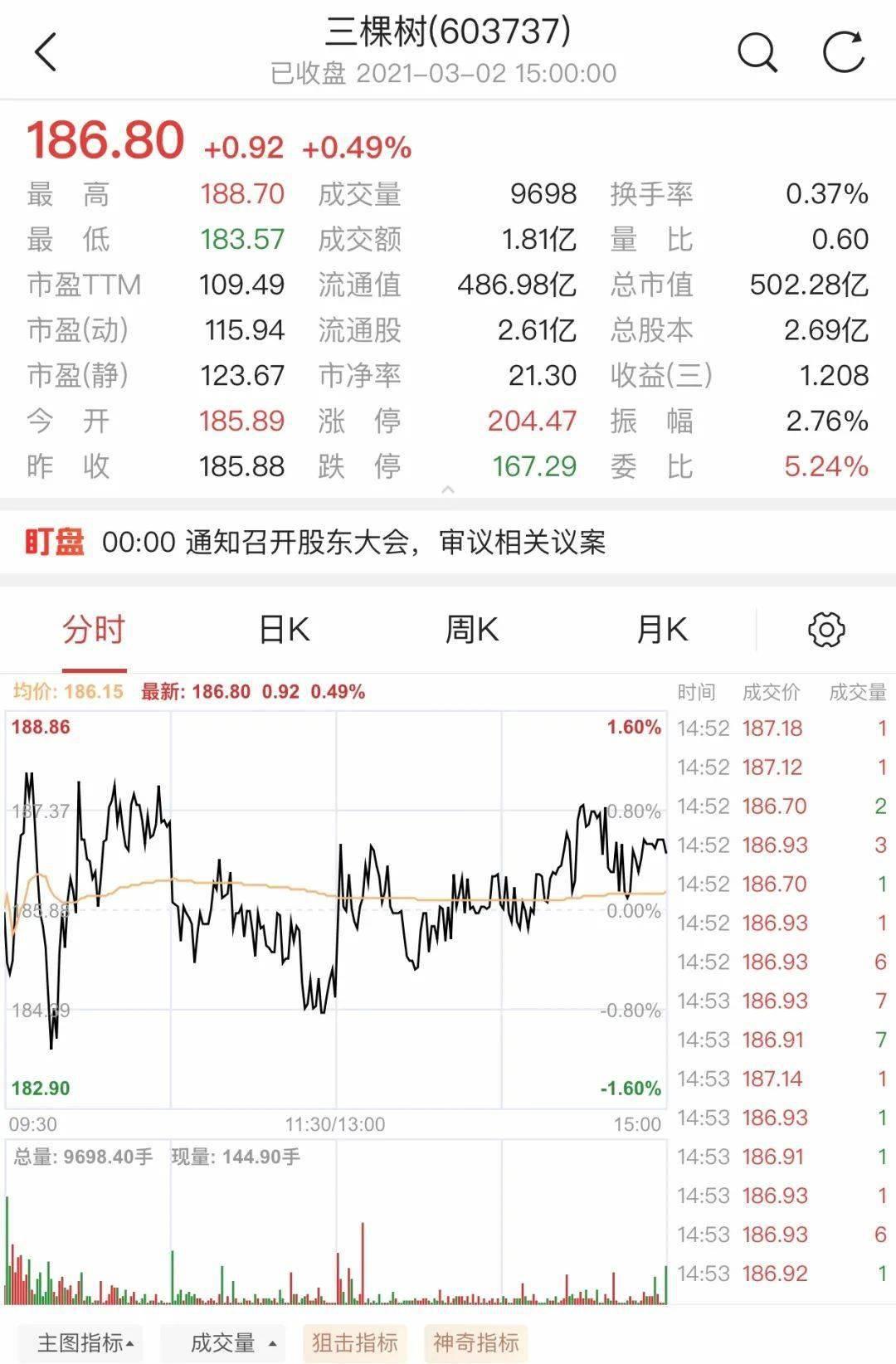 【金融】三叔市值首次突破500亿,未来将继续引领行业