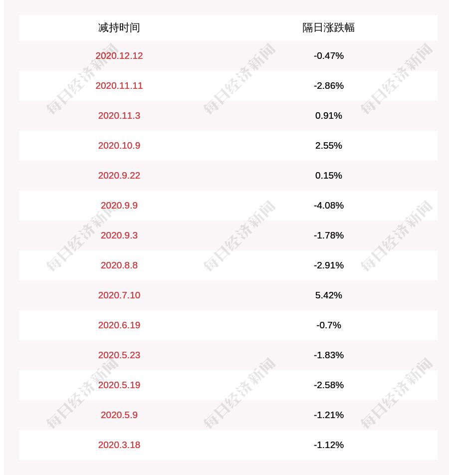 弘亚数控:股东李茂洪减持约168万股