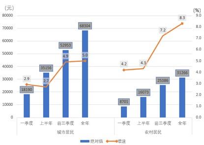 南京人均可支配收入_人均可支配收入