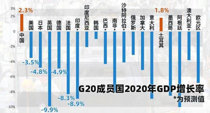 2020年gdp世界排名增长率_权威发布丨2020年中国木门行业发展报告