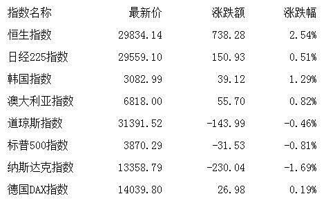 收评:股指全线走高沪指涨近2% 周期、金融股爆发