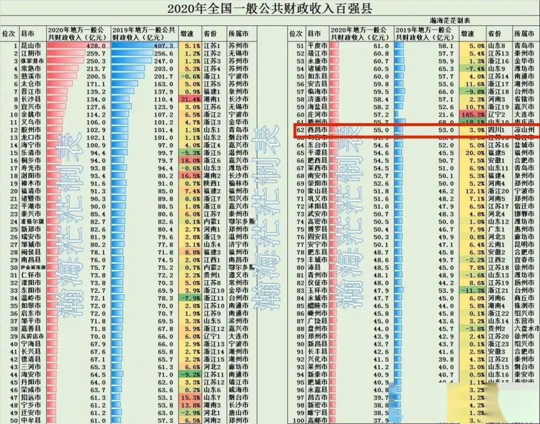 西昌市2020年gdp多少_31省份2020年GDP数据出炉 陕西位居第14位