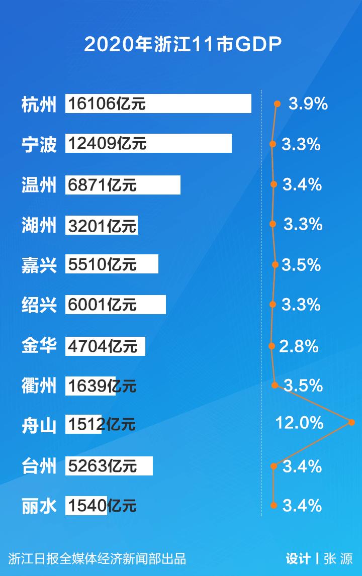 2020浙江各地市gdp_浙江大学