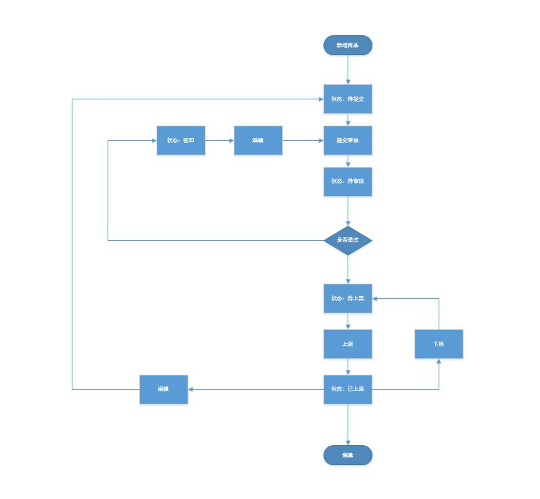 电商产品设计:后台商品管理设计