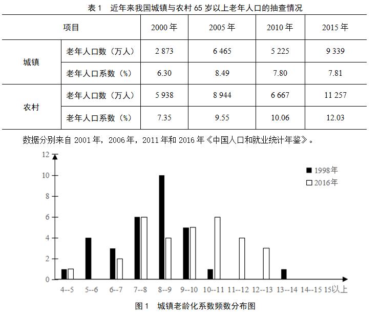 中国农村人口数量_中国未来城市化趋势:人口再集中农村居民向县城集聚