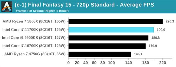 Intel 11代酷睿i7-11700K评测:性能猛增20%、功耗/温度爆炸的照片 - 12