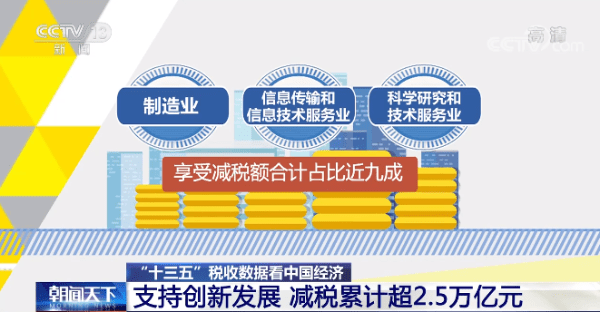 2.54万亿!中国鼓励科技创新的税收政策累计年均增长28.5%