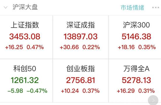 什么情况!A股刚反弹,美债风暴来袭:港股大跳水,腾讯一度闪崩7%…