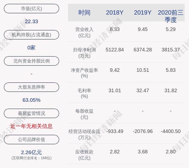 金桥信息:控股股东金推迟回购2600万股质押股份
