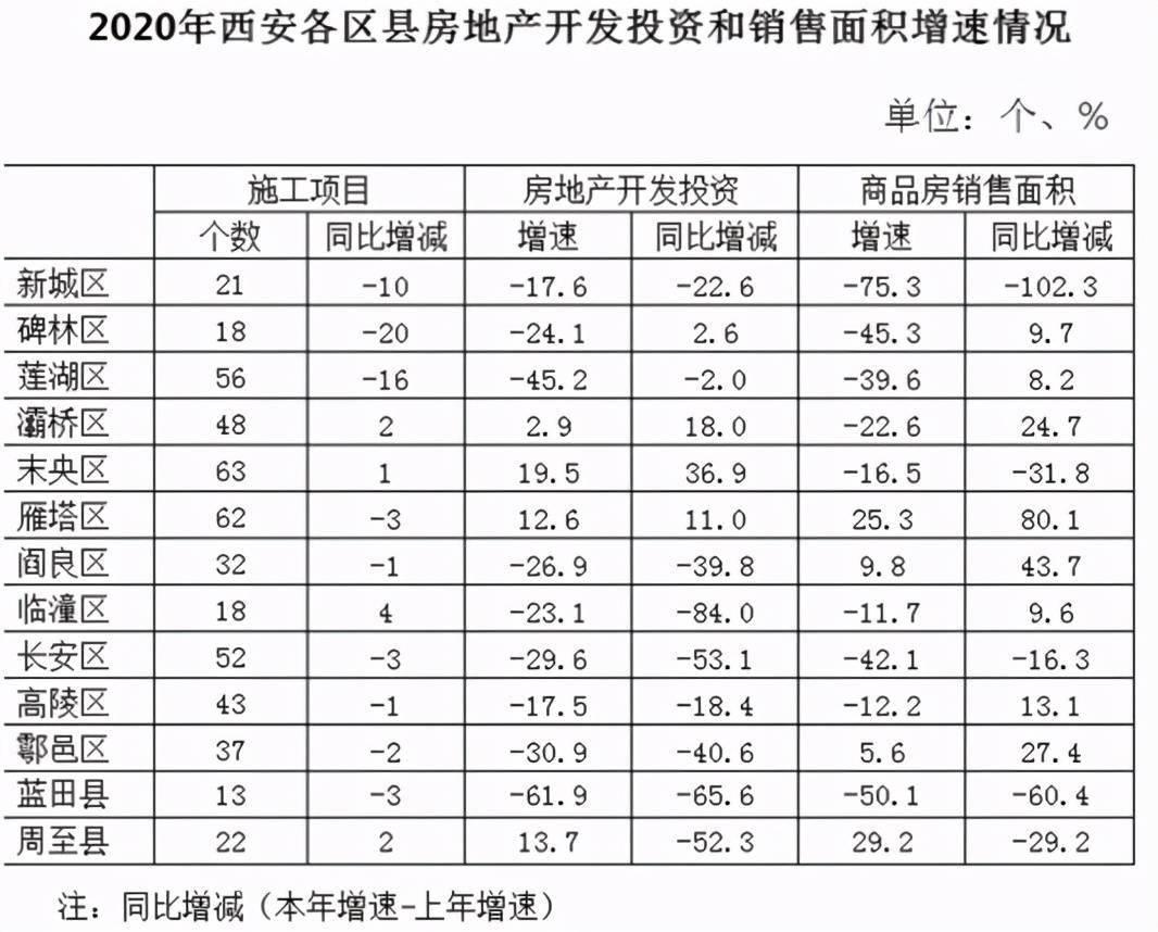 西安市区县gdp2020_西安市各区县2020年GDP数据出炉