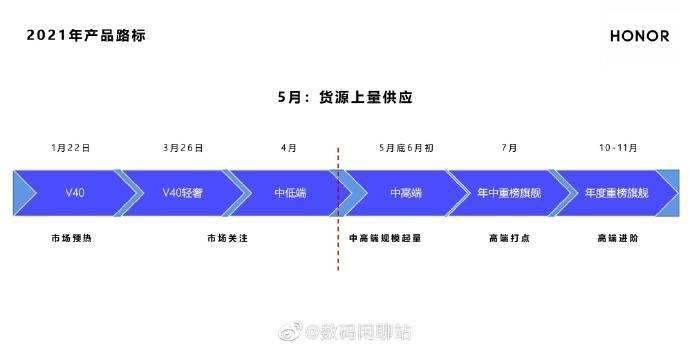 消息称荣耀年中重磅旗舰 7 月发布,将上马骁龙 888