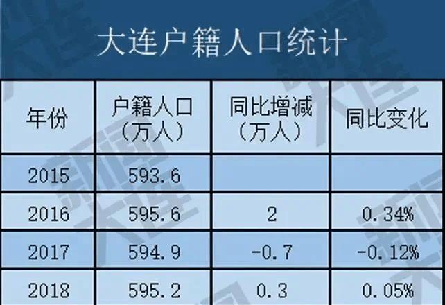 哈尔滨有多少常住人口_16座人口千万城市 杭州最新晋级,苏州最特别,哈尔滨亮