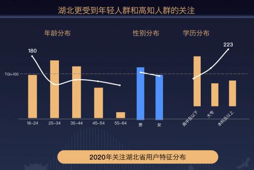 """百度发布""""宝藏湖北""""2021搜索大数据:全国学子报考热情未变,武大、华科是鄂最热门高校"""