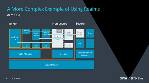 ARM发布ARMv9指令集 10年来最重要创新的照片 - 10