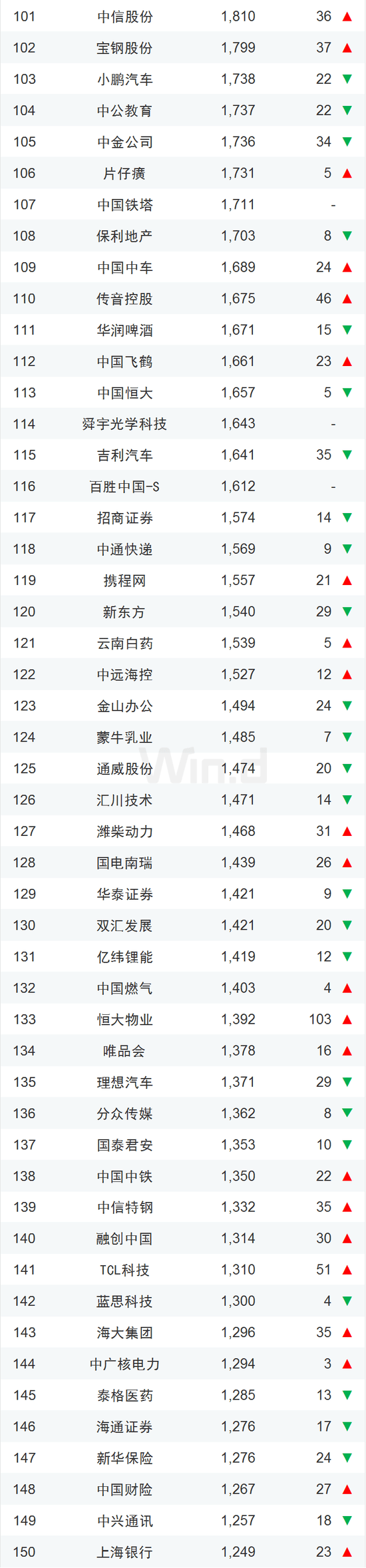 中国企业市值500强一览:腾讯阿里霸榜、茅台紧随其后的照片 - 4
