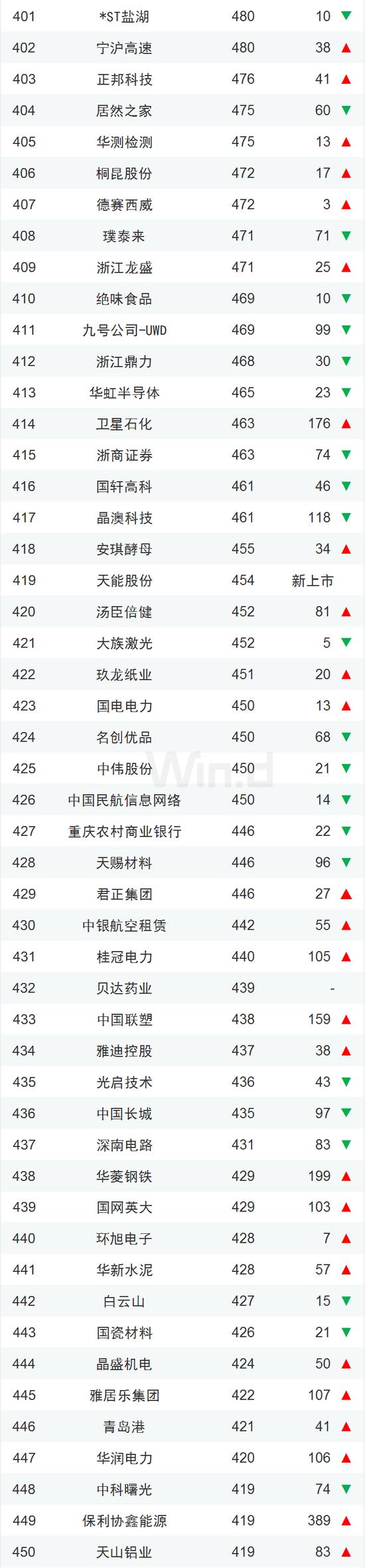 中国企业市值500强一览:腾讯阿里霸榜、茅台紧随其后的照片 - 10