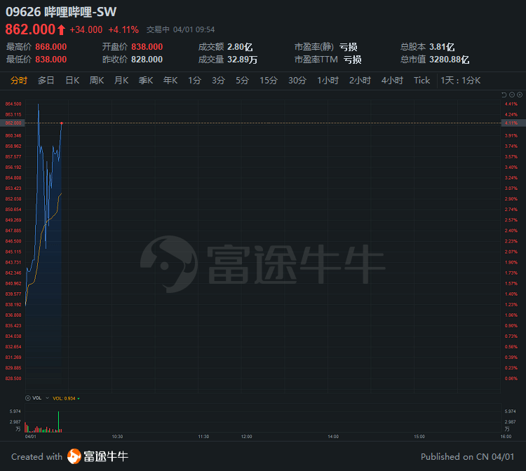 变化直接命中|嘿-SW上涨超过4%,高盛上涨至1,219港元