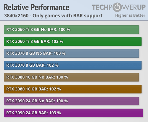 NVIDIA Resizable BAR 22款游戏加速实测:最高达20%  第8张