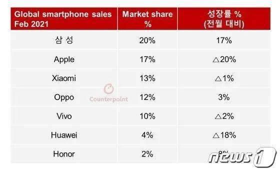 聚星平台三星稳坐全球第一大手机厂商的位置