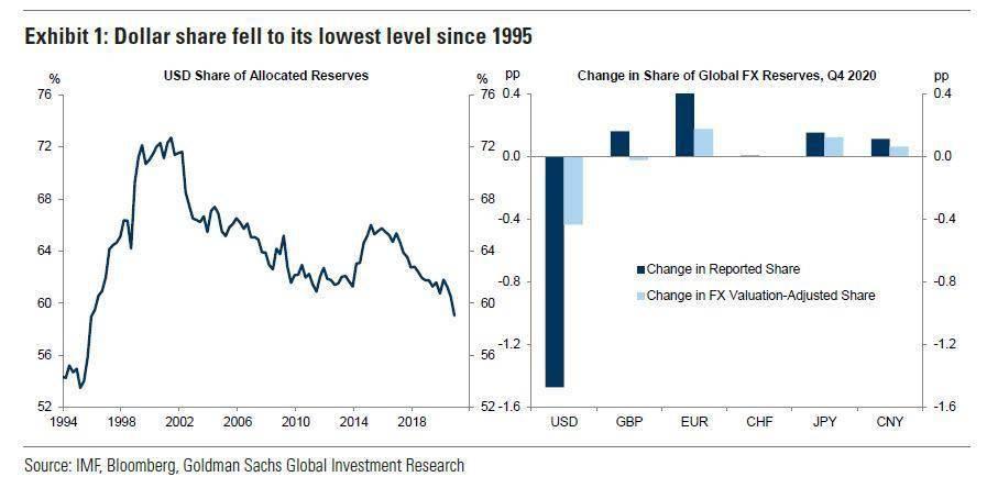 全球妈妈的变化:美元储备占比创25年新低!人民币创历史新高!