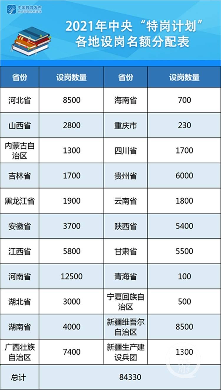2021年全国计划招聘特岗教师84330名(最新发布)