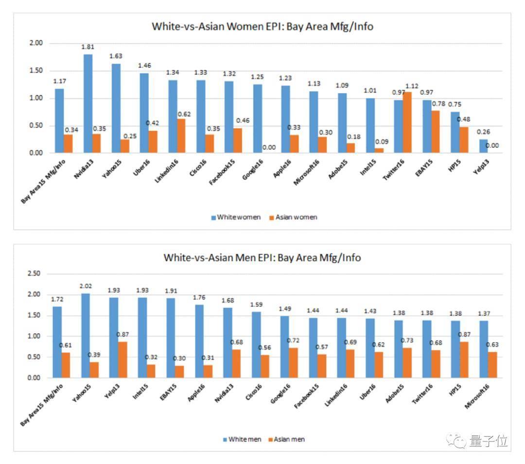 硅谷亚裔一直在经历职场PUA:勤奋聪明赚钱多,但永远升不上管理岗