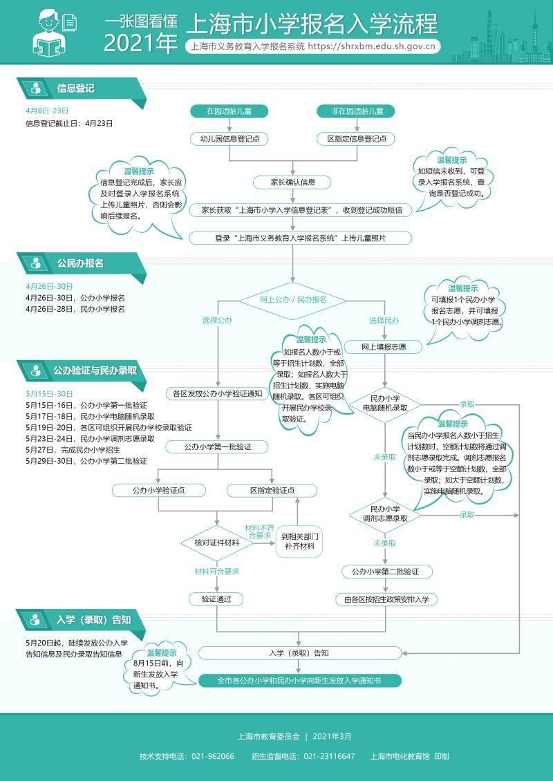 上海幼升小明起登记入学信息,4月23日后不得更改入学信息