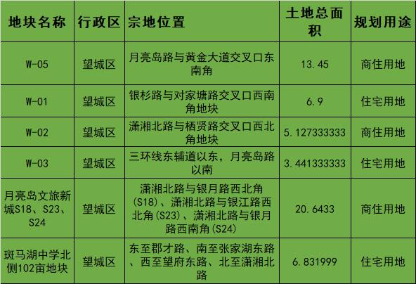 长沙宅地今年分三批集中供应 首批挂牌39宗294万平方米
