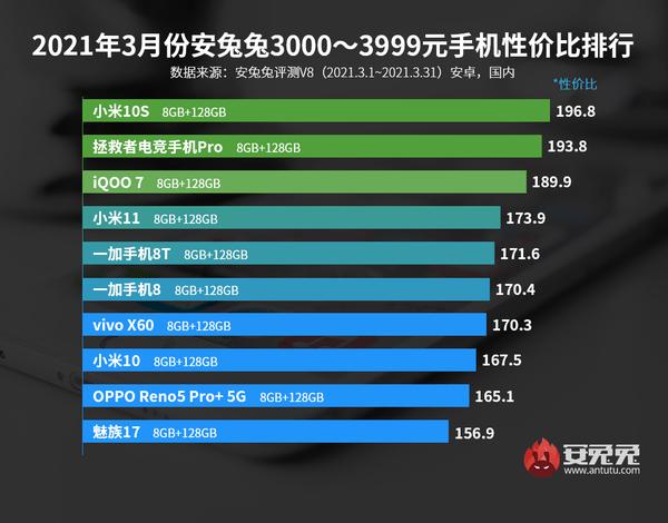 安兔兔发布3月Android性价比排行榜 小米成最大赢家插图4