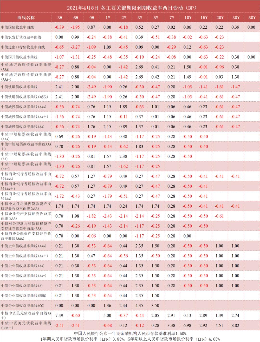 中债收益率曲线和指数日评2021年4月8日