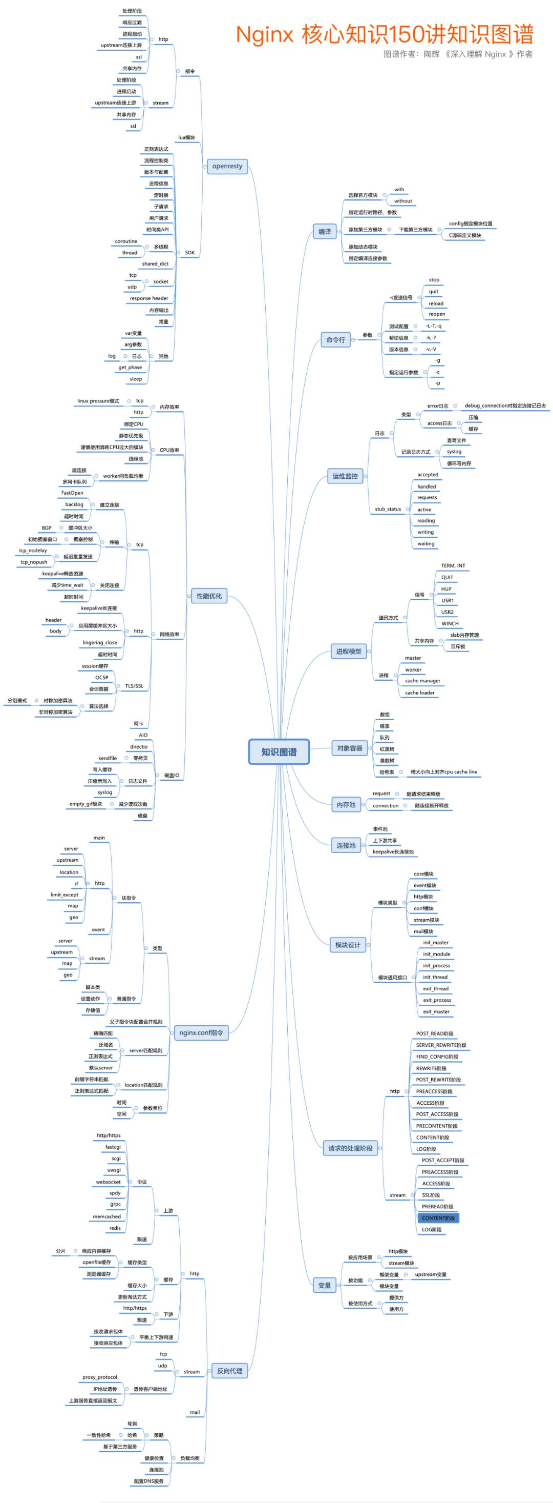 一文梳理 Nginx 的称霸之路|极客时间