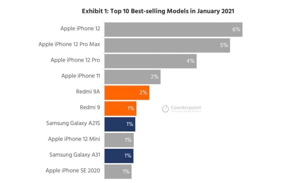 iPhone 12销量暴涨!有望打破iPhone6销量纪录