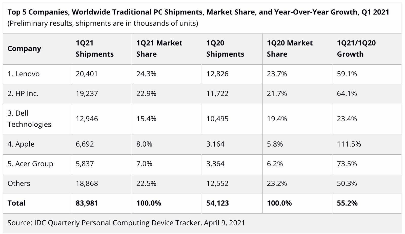 Mac出货量比去年同期增长了111.5% 其中苹果增长幅度最大