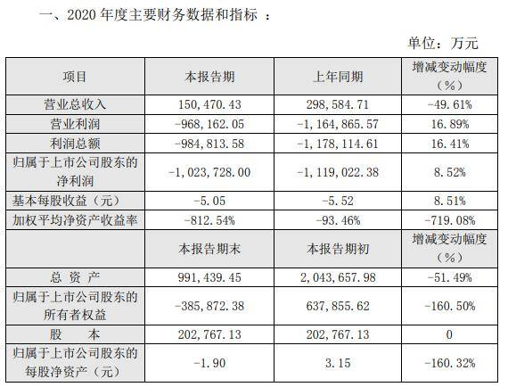 """*ST众泰2020年净亏超百亿!妖股离奇上演""""三连板"""""""