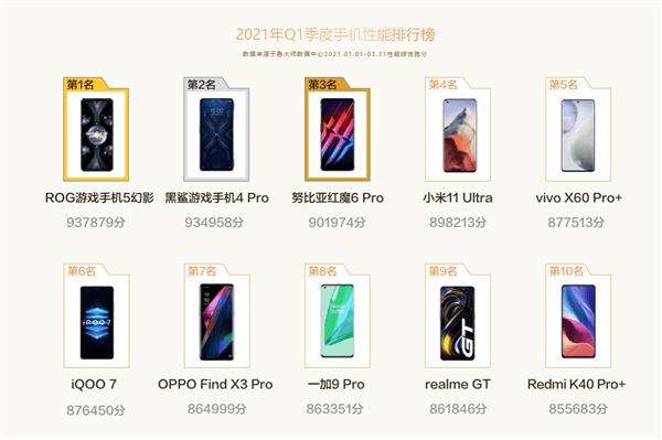鲁大师公布Q1性能最强手机:18GB内存旗舰登顶 小米11超大杯第四