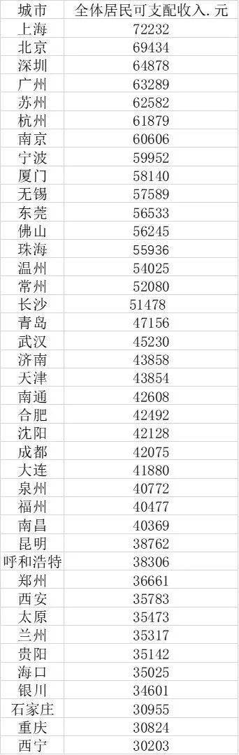 """福建人均gdp_福建各市一季度GDP出炉,厦门表现亮眼,漳州""""双垫底"""""""