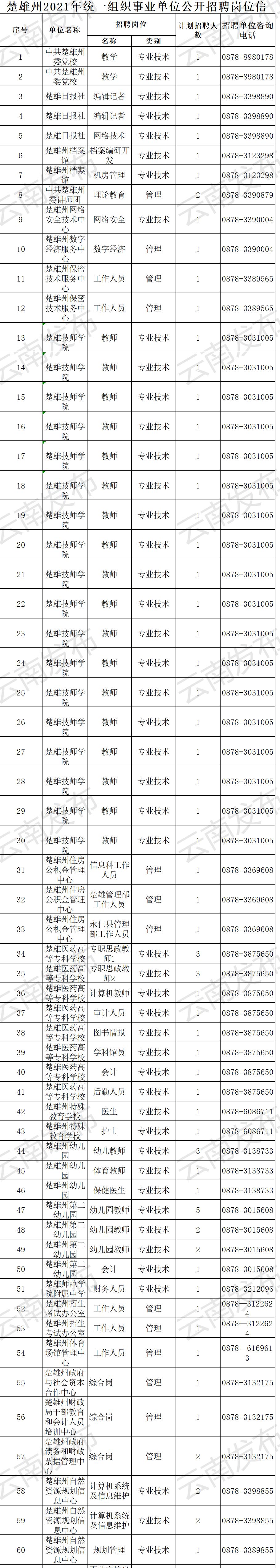 招2247人!云南最新一批事业单位公开招聘来袭→