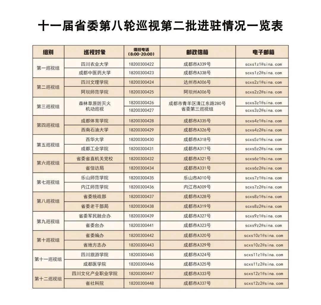 十一届省委第八轮巡视全部完成进驻