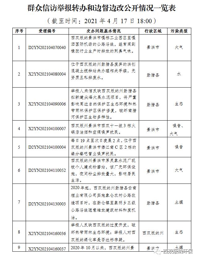 群众信访举报转办和边督边改公开情况一览表(4月17日)