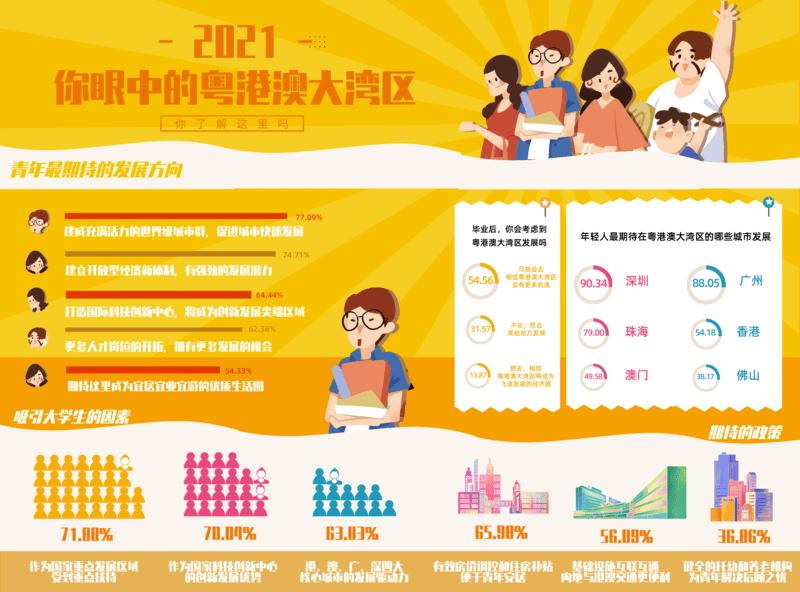 近七成受访大学生考虑毕业后到粤港澳大湾区发展