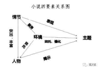 2021高考文学类文本复习思维导图