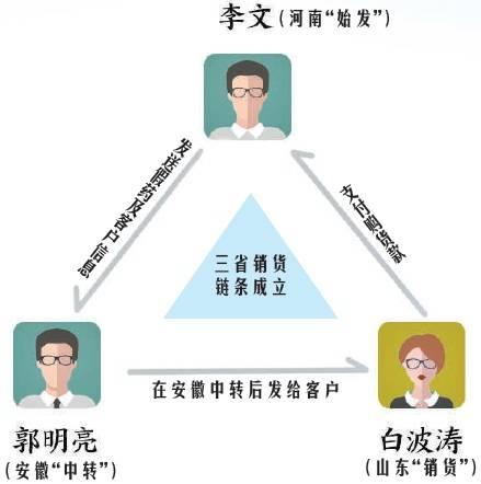 """""""祖传秘方""""销售链条高出三省,揭""""神药""""背后的山寨真相"""