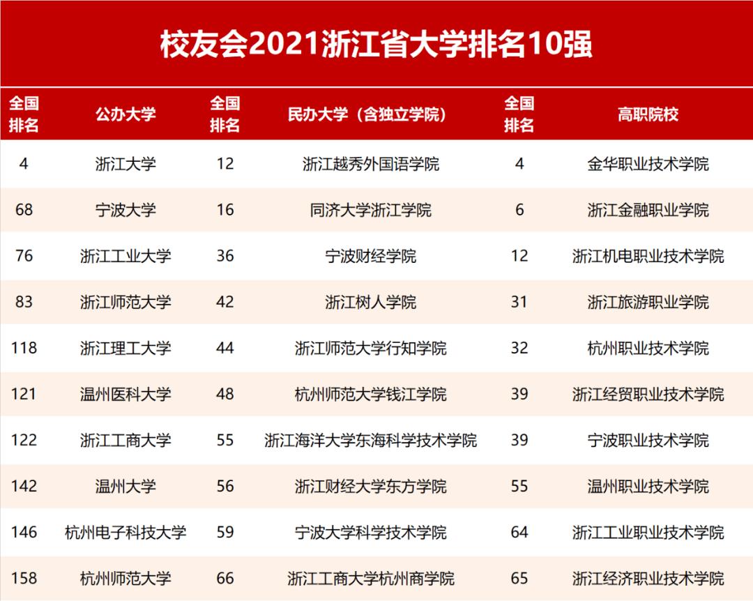 校友会2021年浙江省大学排名!