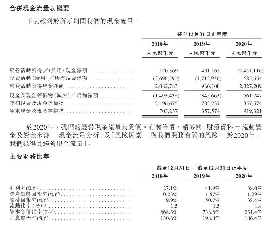 负债率231%、信托融资成本高 粤企方直集团欲借IPO突围