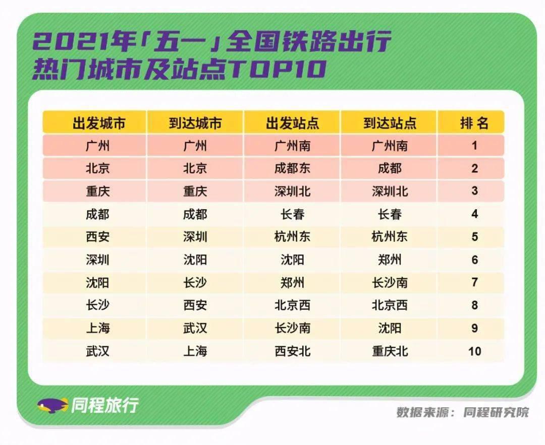 """热度排名全国前十:最热高铁站背后, """"三小时经济圈""""成型!"""
