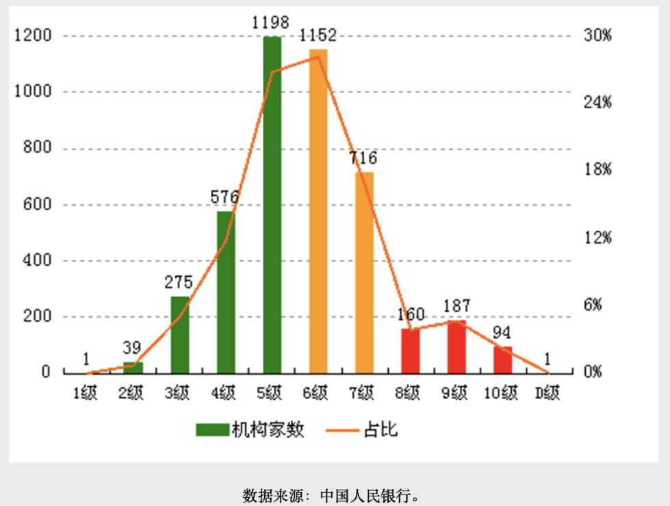 4399家金融机构评级结果出炉 辽宁、甘肃等地高风险机构较多