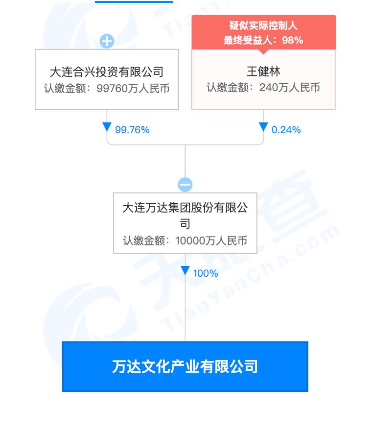 王健林四川成都成立万达文化产业公司,注册资本1亿元