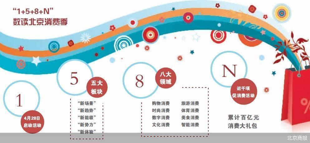 北京消费季来了 数字化驱动商业新增长