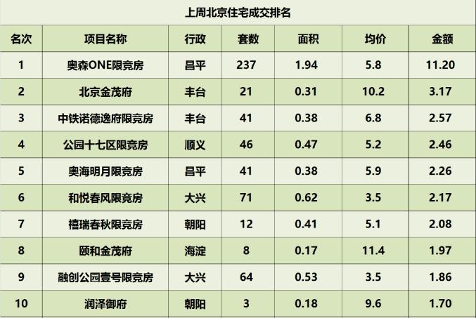 北京一周楼市成交出炉 限竞房加速去化