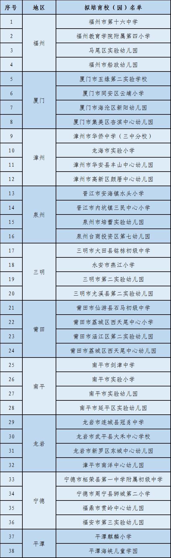 省教育厅公布特殊教育改革试点校和融合教育试点校名单